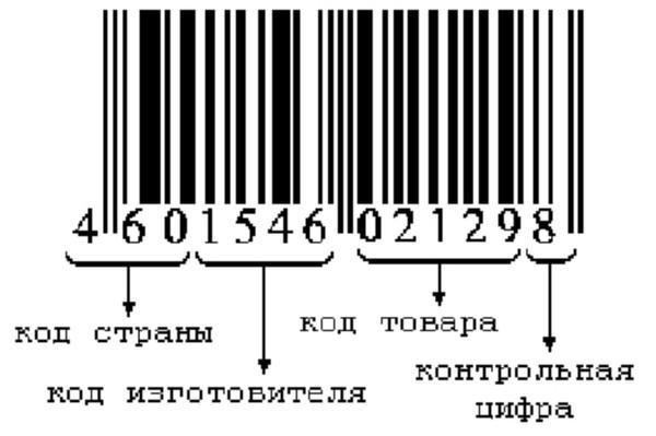 Проверить штрих коды стран производителей: таблица и расшифровка